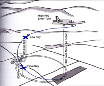 how to cessna 172 forced landing procedure. Black Bedroom Furniture Sets. Home Design Ideas